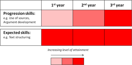 Progression mapping marking criteria - The expectation in some skills increases whilst others are expected to be well-developed when students arrive at university.