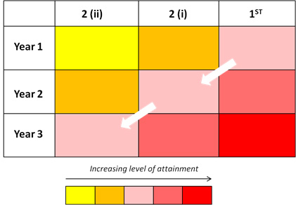 Progression mapping marking criteria – The level of attainment required to achieve a given degree grading increases as the students move through the year groups.
