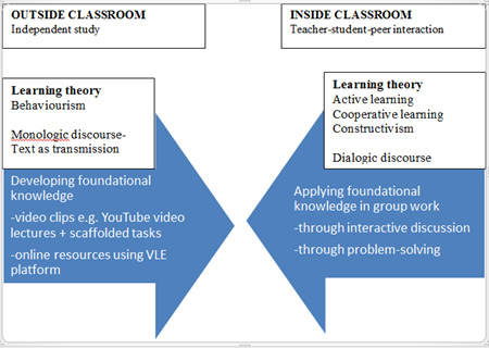 Figure 1: The Flipped Classroom and learning theory