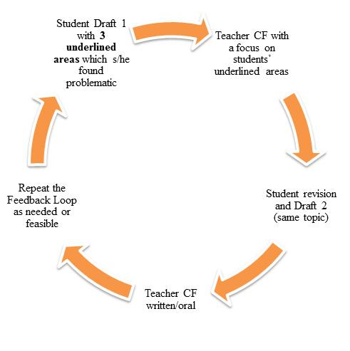 The Feedback Loop CF: corrective feedback